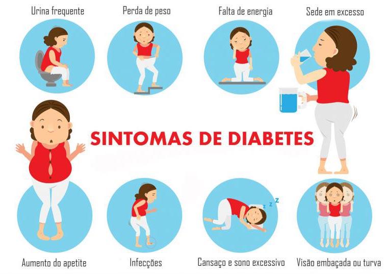 diabetes e seus malefícios